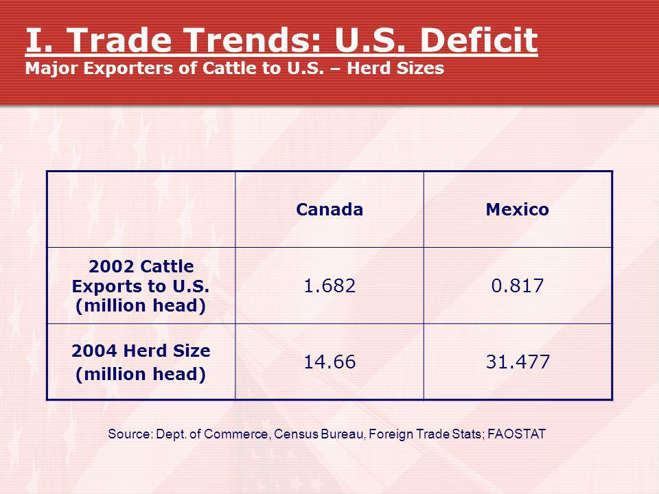 2002 Cattle Exports to U.S. (million head)