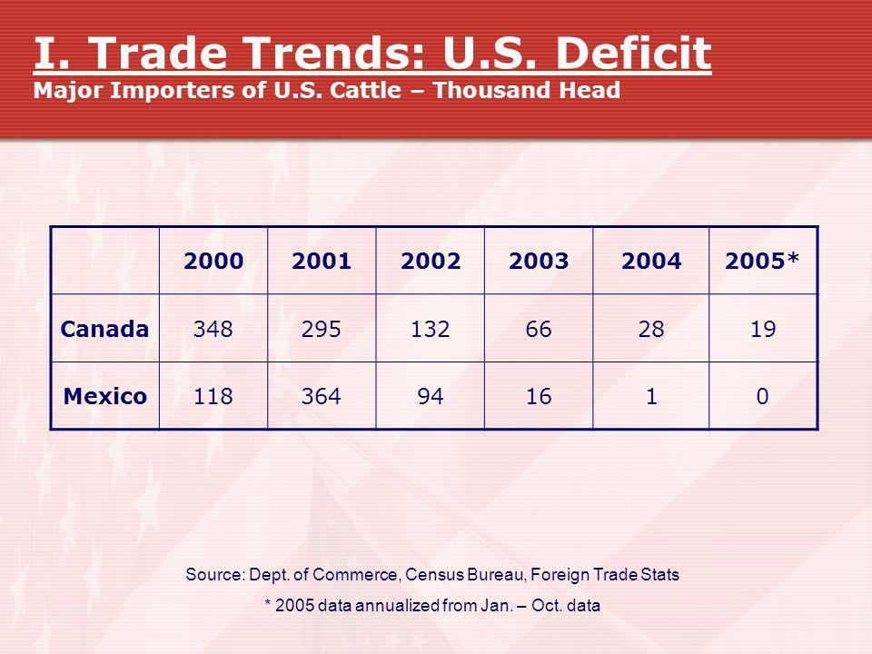 I. Trade Trends: U. S. Deficit Major Importers of U. S
