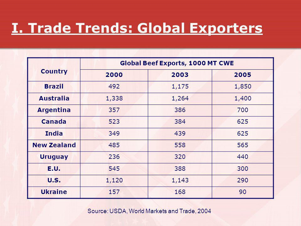I. Trade Trends: Global Exporters