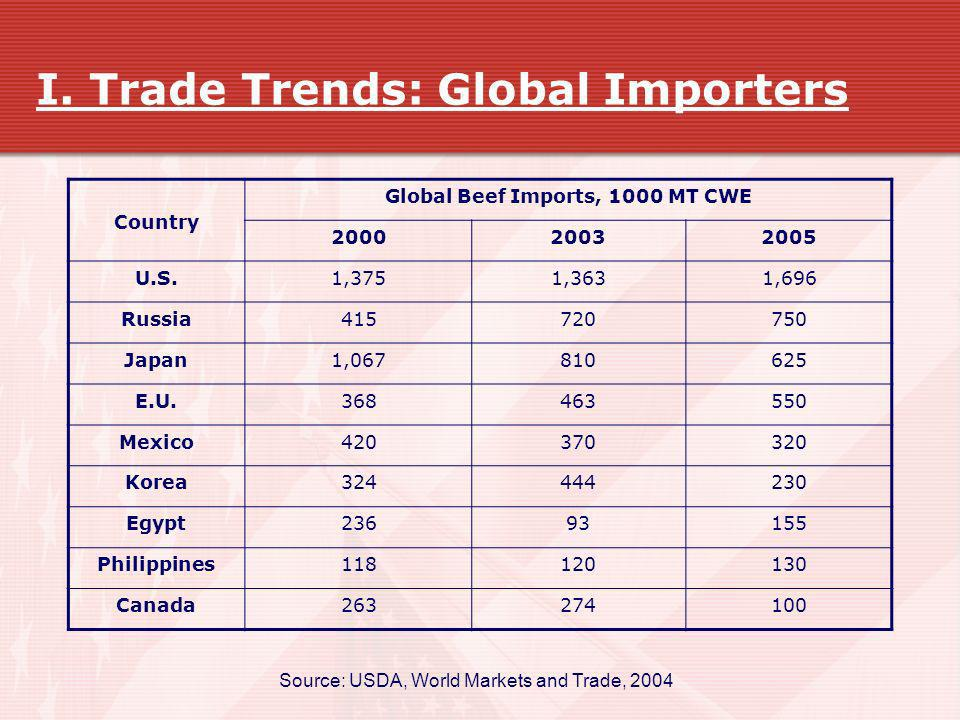 I. Trade Trends: Global Importers
