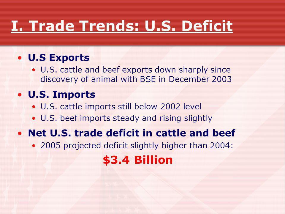 I. Trade Trends: U.S. Deficit