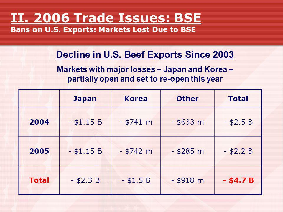 Decline in U.S. Beef Exports Since 2003