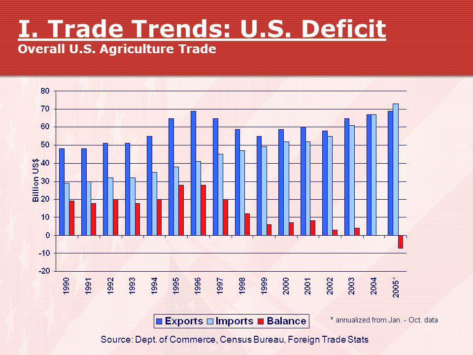I. Trade Trends: U.S. Deficit Overall U.S. Agriculture Trade