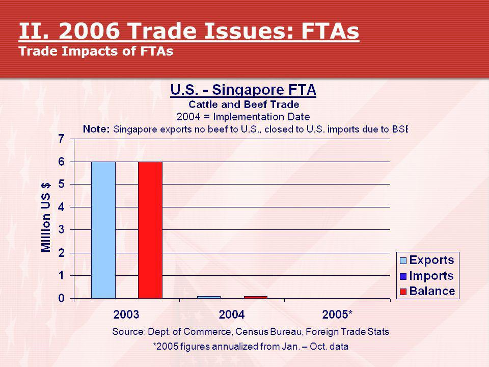 II. 2006 Trade Issues: FTAs Trade Impacts of FTAs