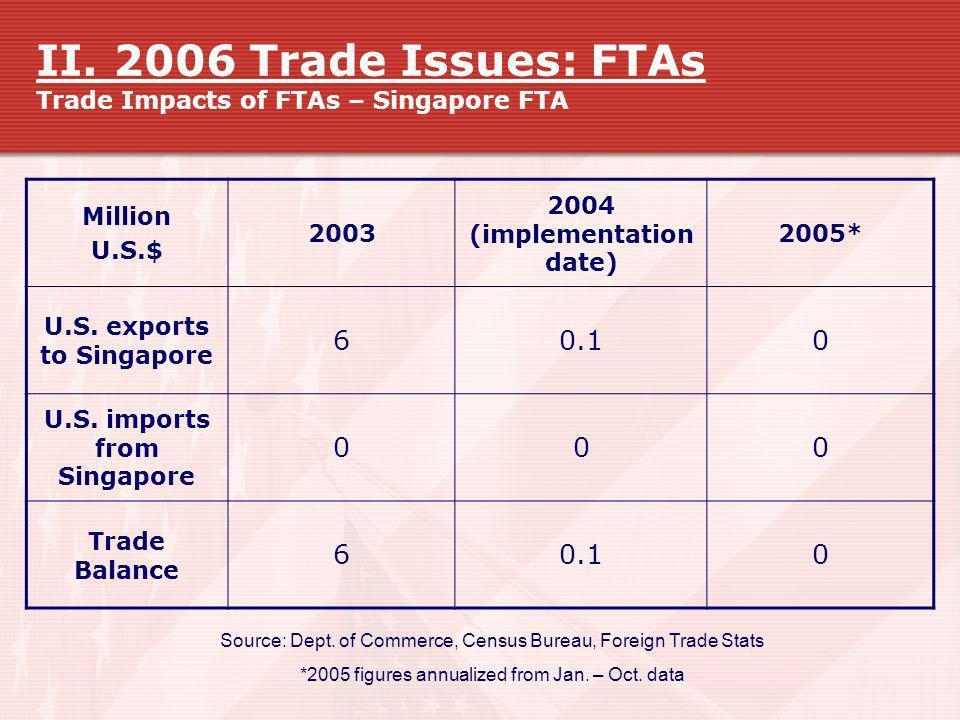 II. 2006 Trade Issues: FTAs Trade Impacts of FTAs – Singapore FTA