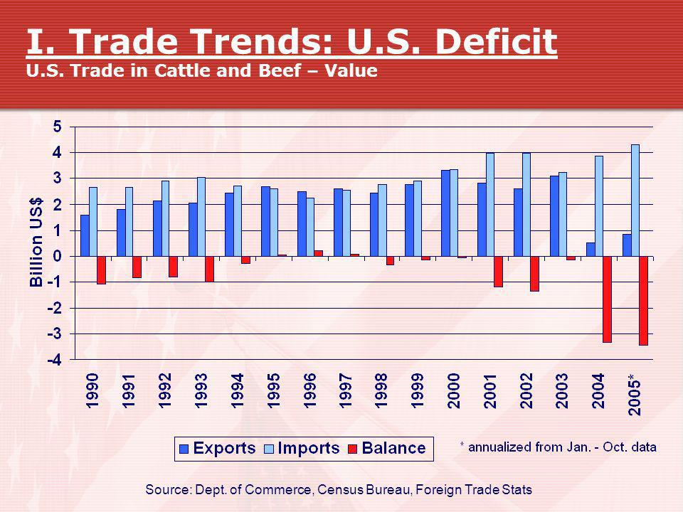 I. Trade Trends: U.S. Deficit U.S. Trade in Cattle and Beef – Value