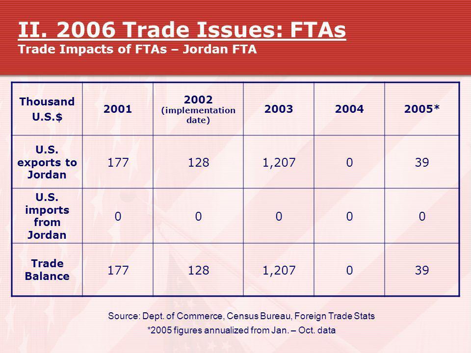 II. 2006 Trade Issues: FTAs Trade Impacts of FTAs – Jordan FTA