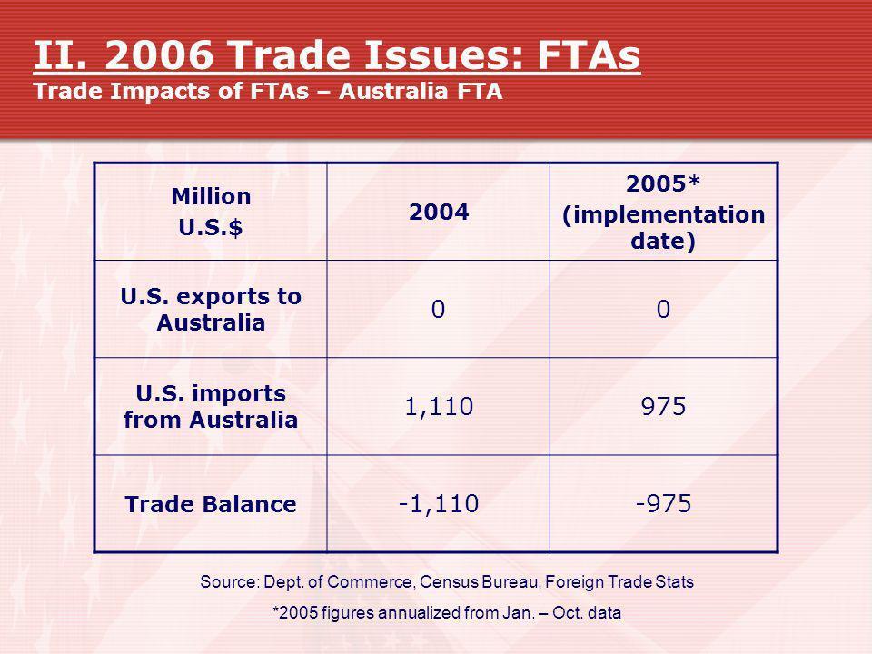 II. 2006 Trade Issues: FTAs Trade Impacts of FTAs – Australia FTA