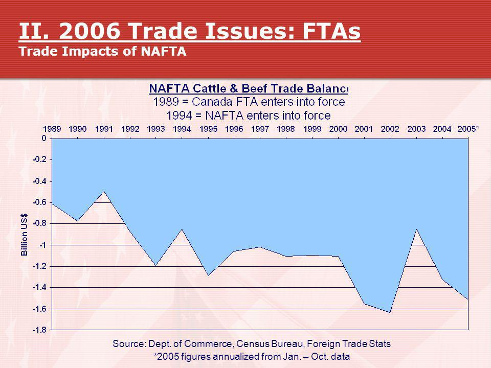 II. 2006 Trade Issues: FTAs Trade Impacts of NAFTA