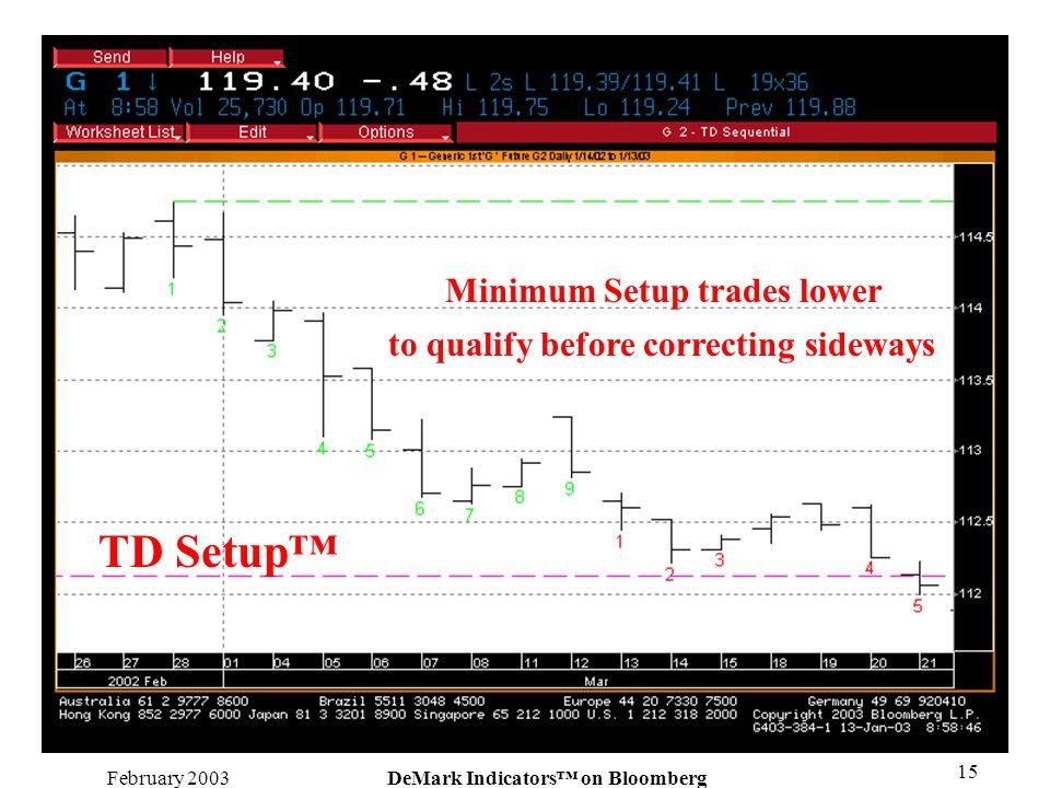 TD Setup™ Minimum Setup trades lower