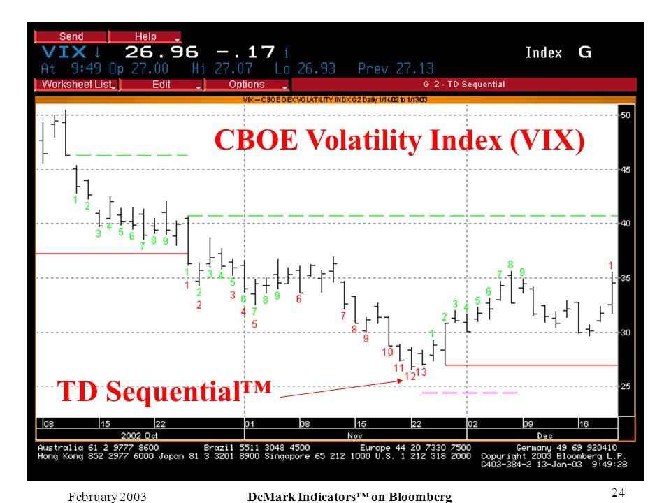 CBOE Volatility Index (VIX) DeMark Indicators™ on Bloomberg