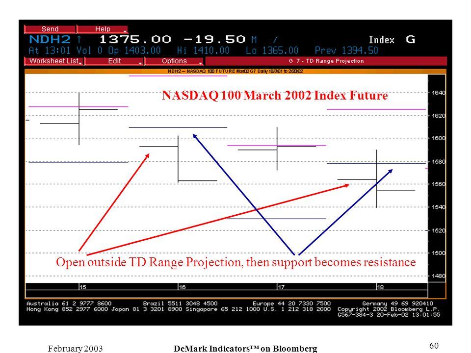 NASDAQ 100 March 2002 Index Future