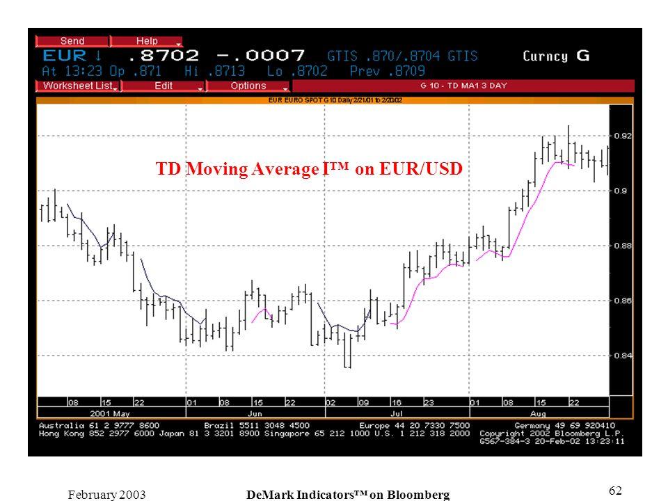 TD Moving Average I™ on EUR/USD
