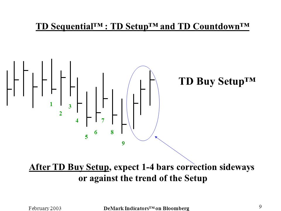 TD Buy Setup™ TD Sequential™ : TD Setup™ and TD Countdown™