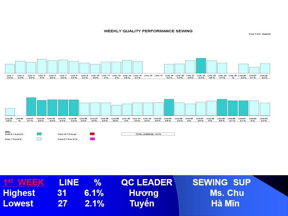 1st WEEK LINE % QC LEADER SEWING SUP Highest 31 6.1% Hương Ms. Chu