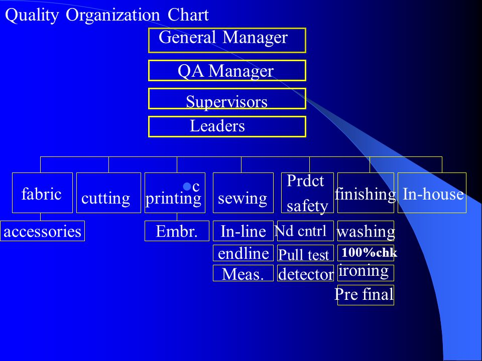 Quality Organization Chart General Manager