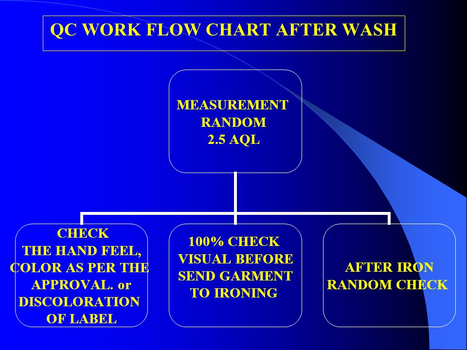 QC WORK FLOW CHART AFTER WASH