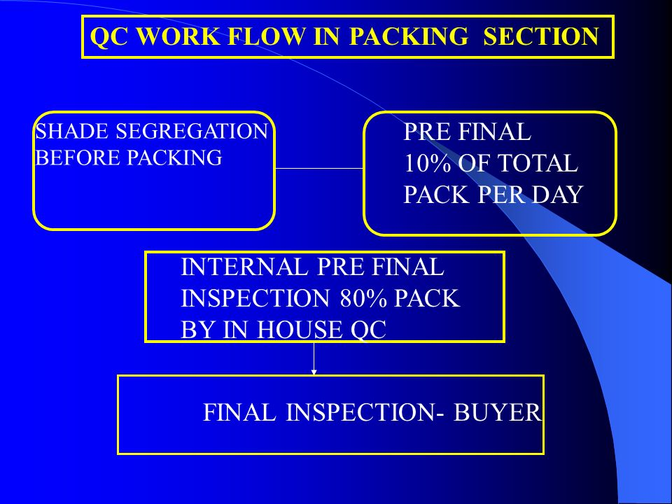 QC WORK FLOW IN PACKING SECTION