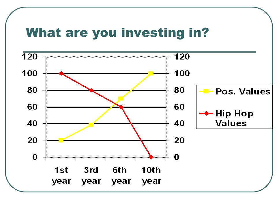 What are you investing in