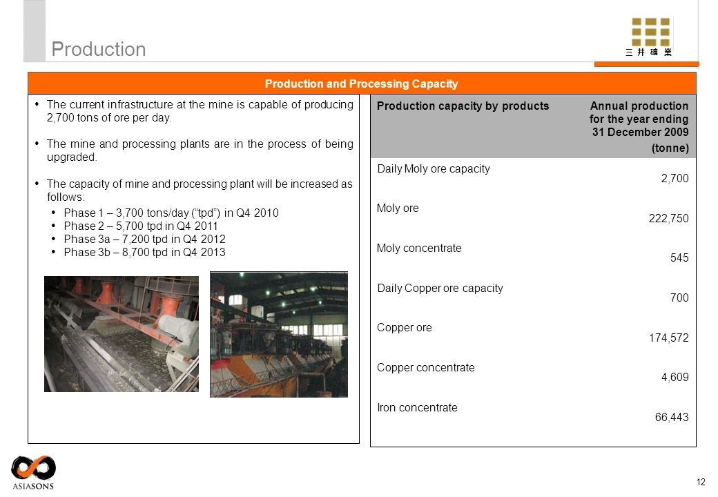 Production and Processing Capacity