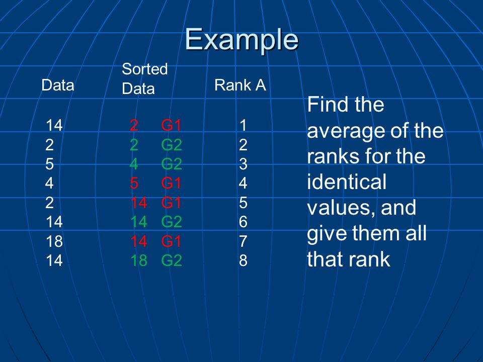 Example Sorted. Data. Data. Rank A. Find the average of the ranks for the identical values, and give them all that rank.