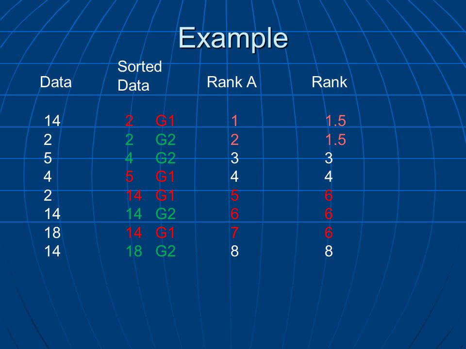 Example Sorted Data Data Rank A Rank 14 2 5 4 18 2 G1 2 G2 4 G2 5 G1