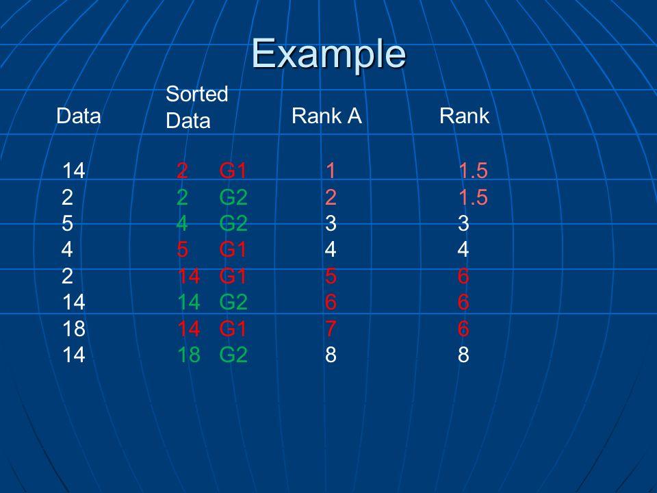 Example Sorted Data Data Rank A Rank 14 2 5 4 18 2 G1 2 G2 4 G2 5 G1