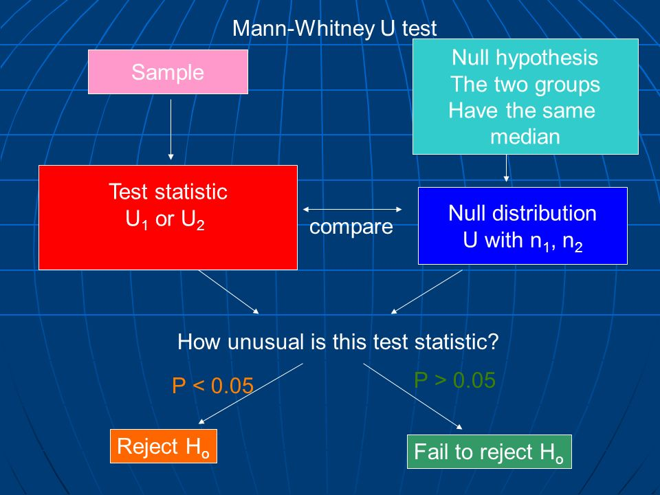 Mann-Whitney U testNull hypothesis. The two groups. Have the same. median. Sample. Test statistic. U1 or U2.