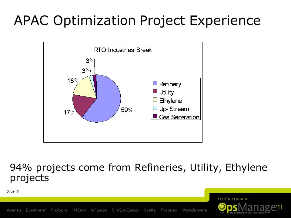 APAC Optimization Project Experience