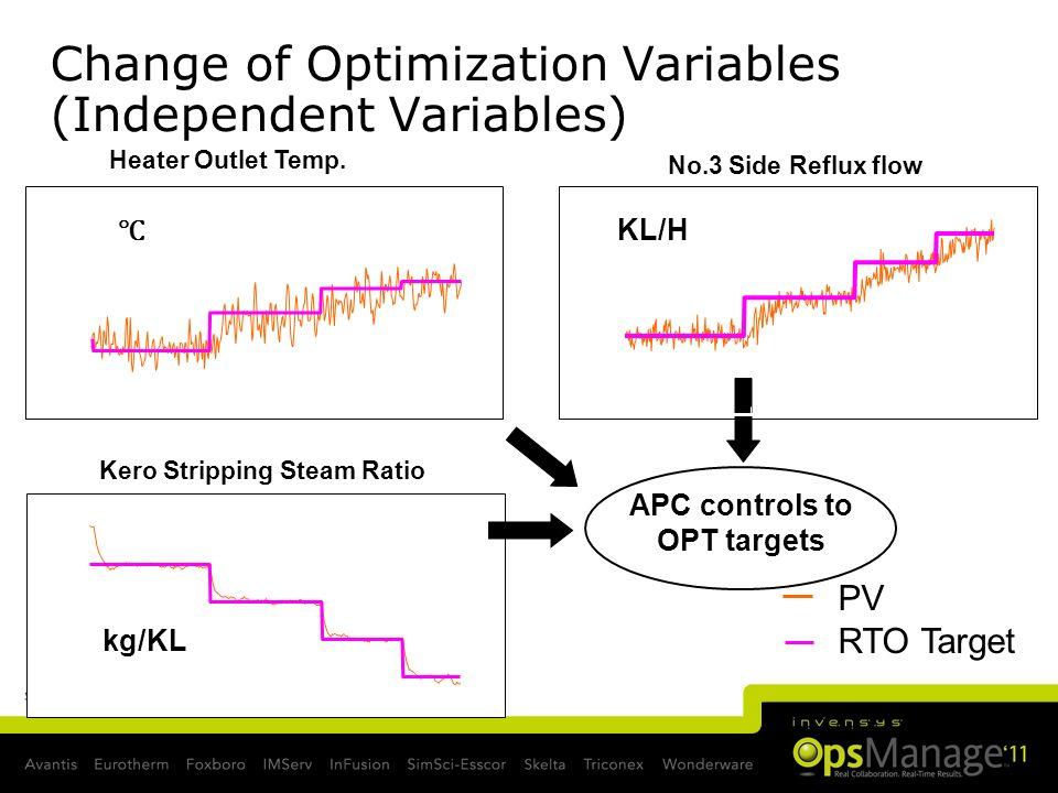 Change of Optimization Variables (Independent Variables)