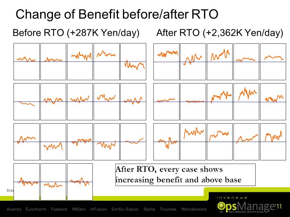 Change of Benefit before/after RTO