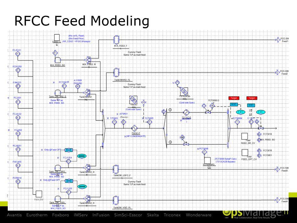 RFCC Feed Modeling