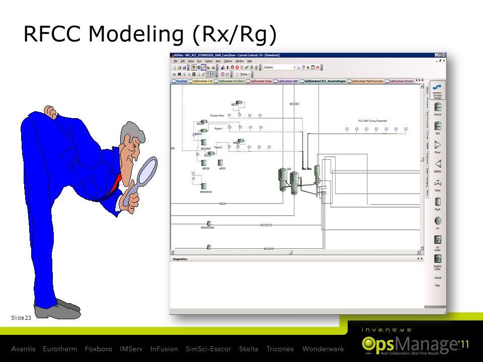 RFCC Modeling (Rx/Rg)
