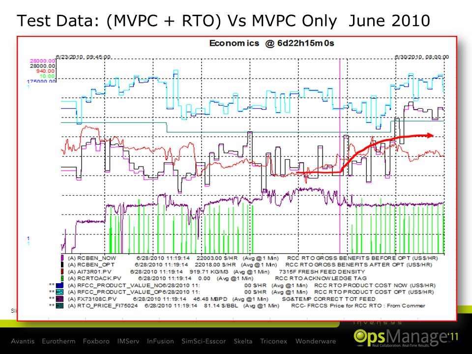 Test Data: (MVPC + RTO) Vs MVPC Only June 2010