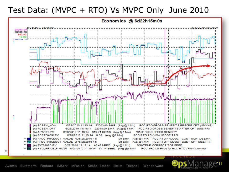 Test Data: (MVPC + RTO) Vs MVPC Only June 2010