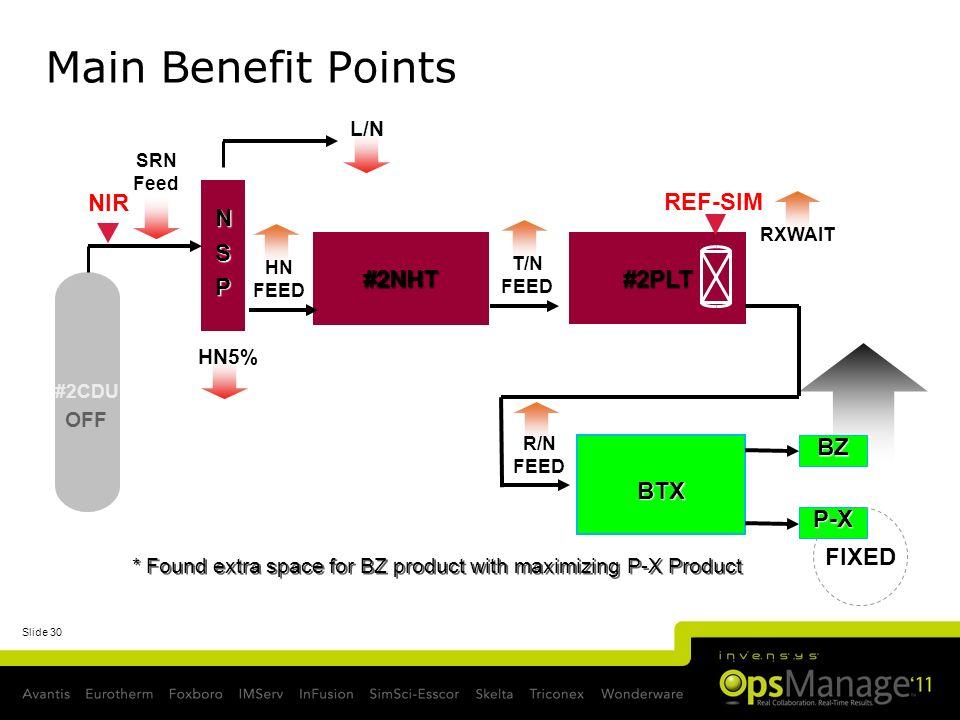 Main Benefit Points NIR N S P REF-SIM #2NHT #2PLT BTX BZ P-X FIXED L/N