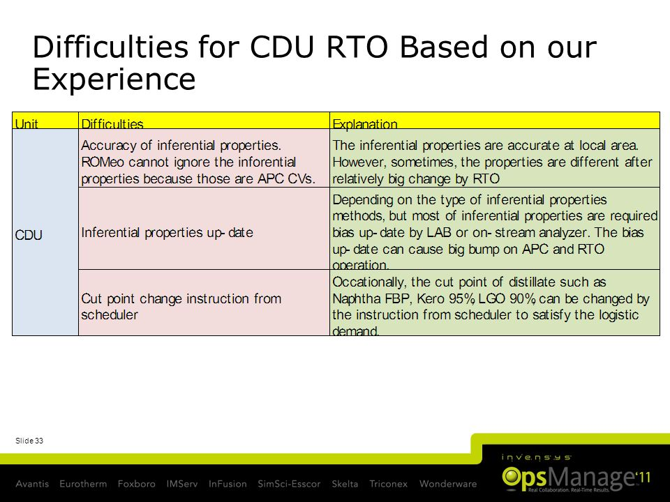 Difficulties for CDU RTO Based on our Experience