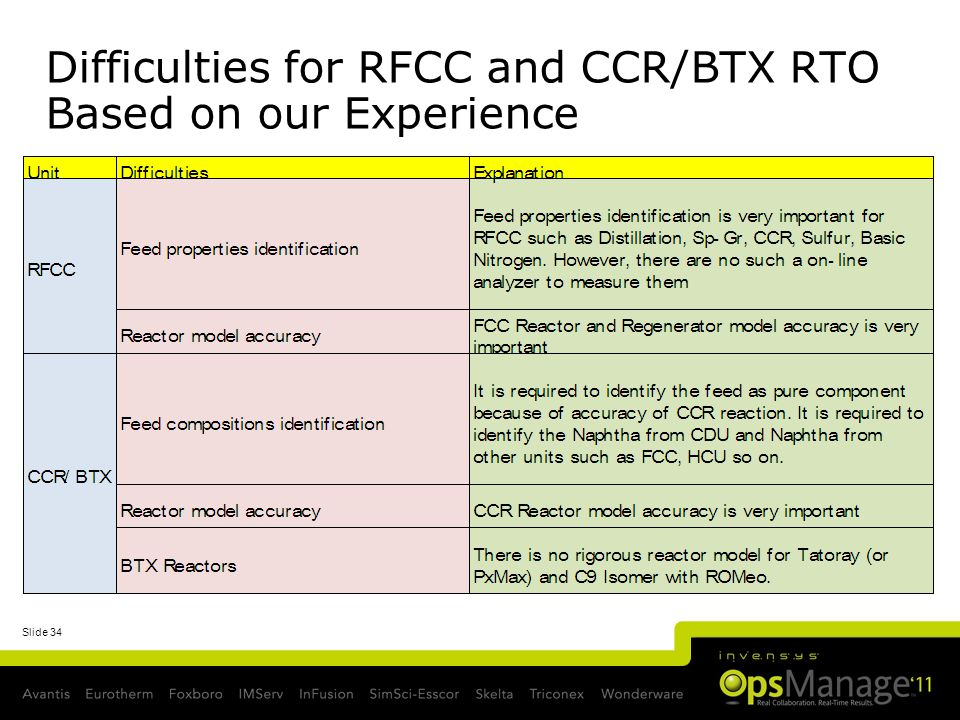 Difficulties for RFCC and CCR/BTX RTO Based on our Experience
