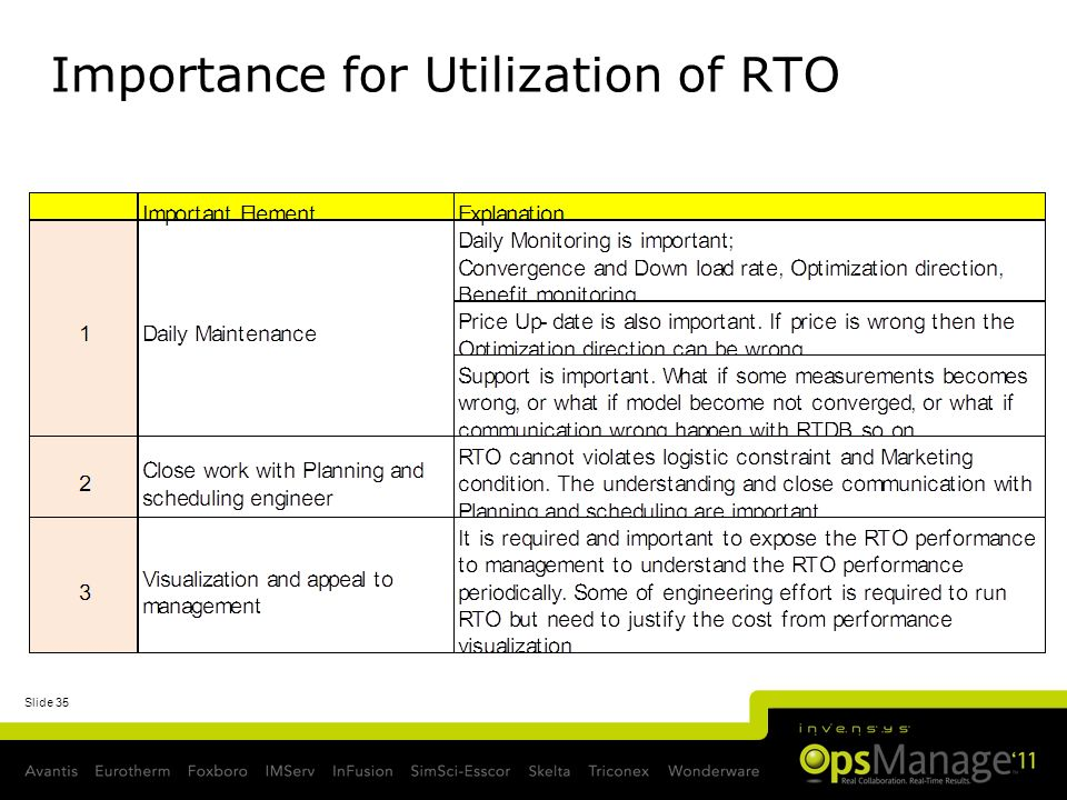 Importance for Utilization of RTO