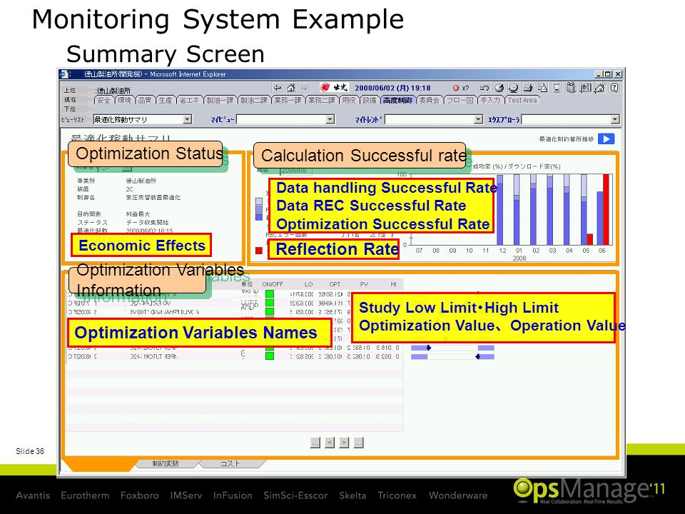 Monitoring System Example