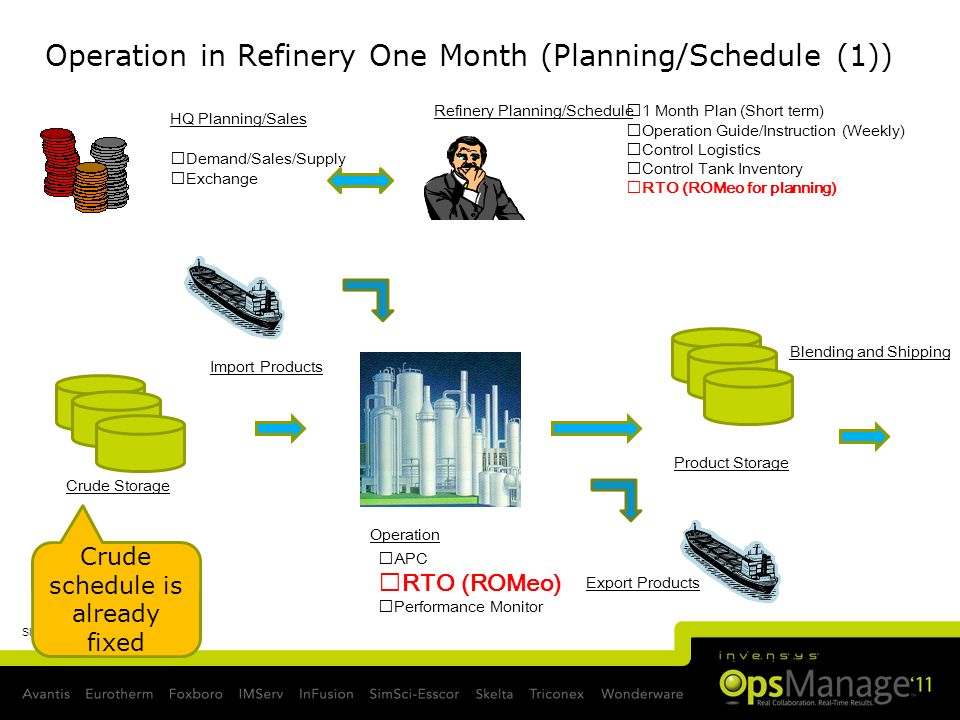 Operation in Refinery One Month (Planning/Schedule (1))