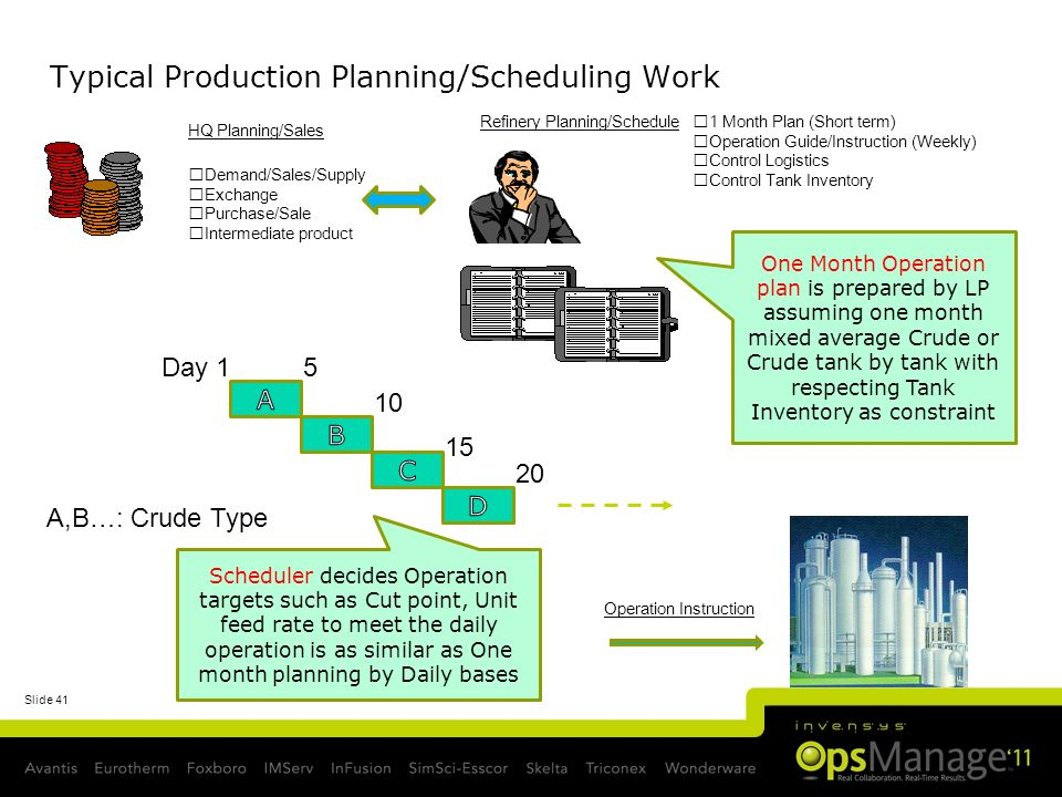 Typical Production Planning/Scheduling Work