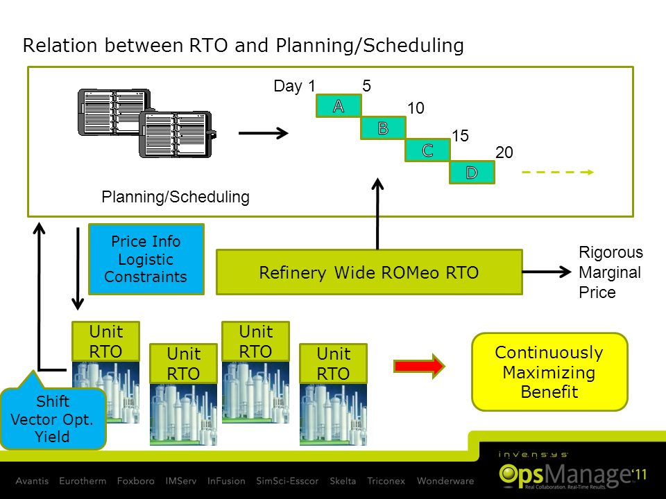 Relation between RTO and Planning/Scheduling