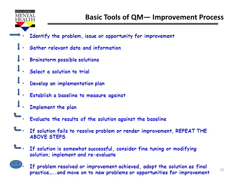 Basic Tools of QM— Improvement Process