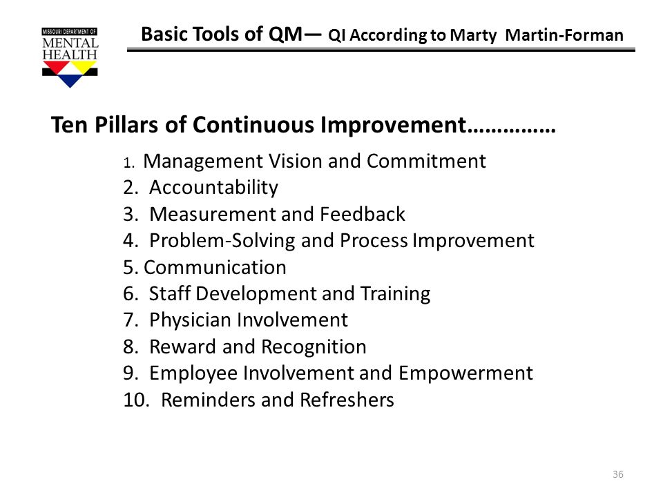 Ten Pillars of Continuous Improvement……………