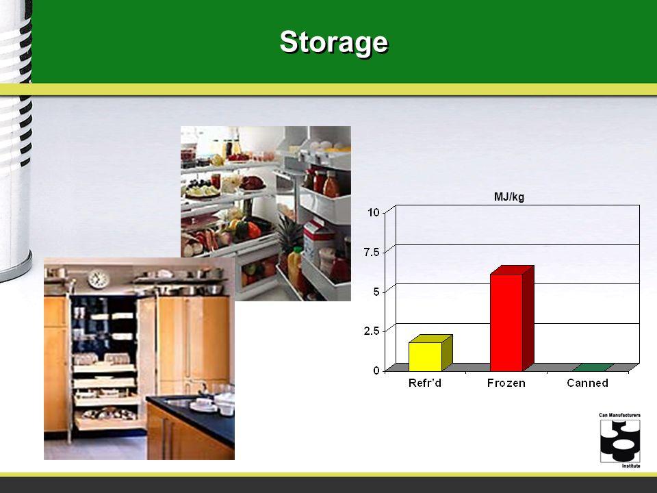 Storage MJ/kg.