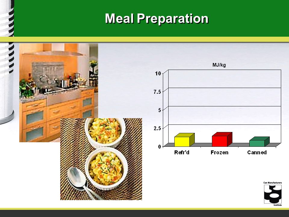 Meal Preparation MJ/kg