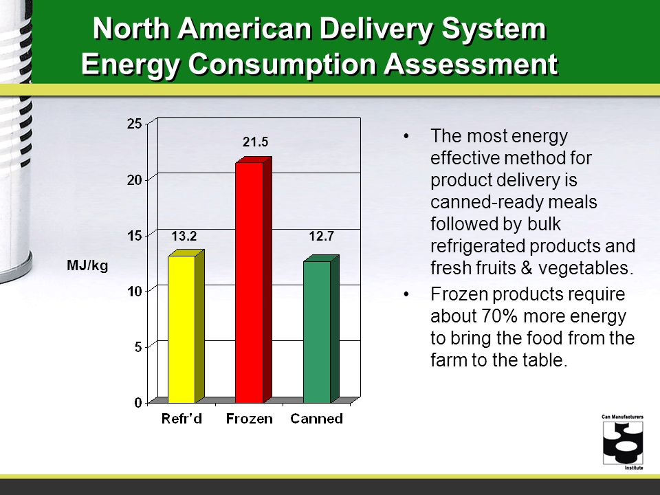 North American Delivery System Energy Consumption Assessment
