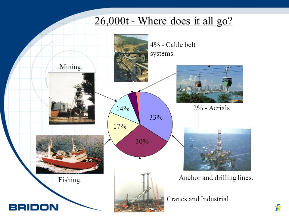 26,000t - Where does it all go 4% - Cable belt systems. Mining. 14%