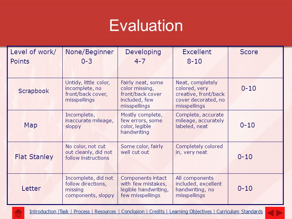 Evaluation 0-10 Level of work/ Points None/Beginner 0-3 Developing 4-7